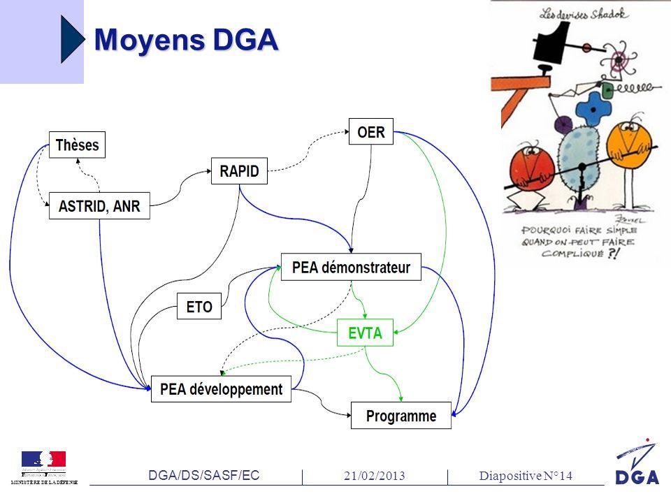 DGA/DS/SASF/EC 21/02/2013Diapositive N°14 MINISTÈRE DE LA DÉFENSE Moyens DGA