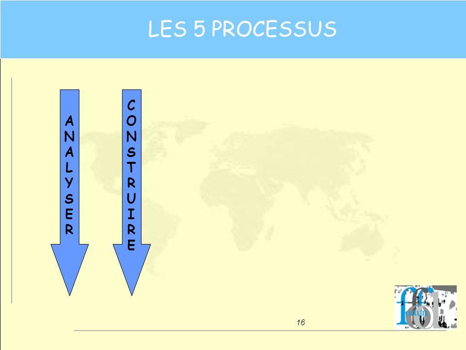 16 CONSTRUIRECONSTRUIRE ANALYSERANALYSER LES 5 PROCESSUS