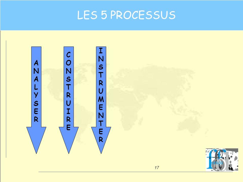 17 CONSTRUIRECONSTRUIRE ANALYSERANALYSER INSTRUMENTERINSTRUMENTER LES 5 PROCESSUS