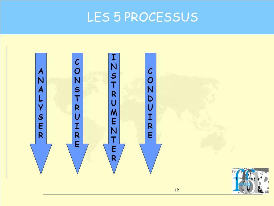 18 CONSTRUIRECONSTRUIRE ANALYSERANALYSER CONDUIRECONDUIRE INSTRUMENTERINSTRUMENTER LES 5 PROCESSUS
