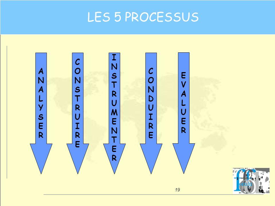 19 CONSTRUIRECONSTRUIRE ANALYSERANALYSER CONDUIRECONDUIRE EVALUEREVALUER INSTRUMENTERINSTRUMENTER LES 5 PROCESSUS