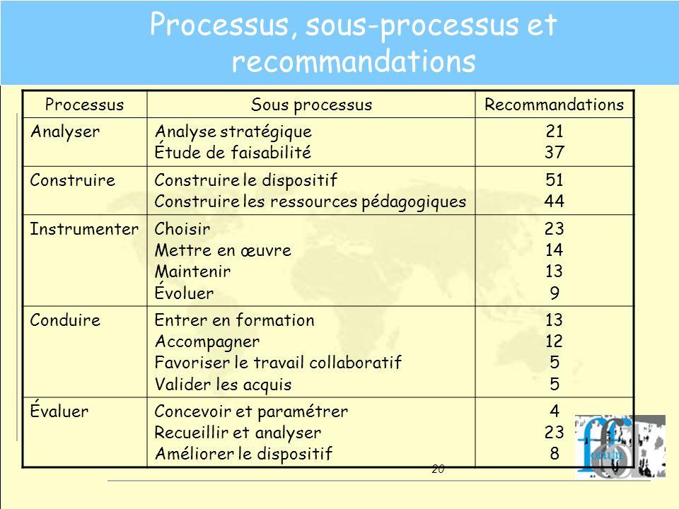 20 Processus, sous-processus et recommandations ProcessusSous processusRecommandations AnalyserAnalyse stratégique Étude de faisabilité 21 37 Construi