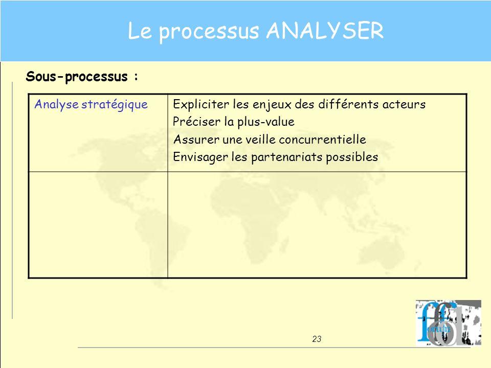 23 Le processus ANALYSER Sous-processus : Analyse stratégiqueExpliciter les enjeux des différents acteurs Préciser la plus-value Assurer une veille co