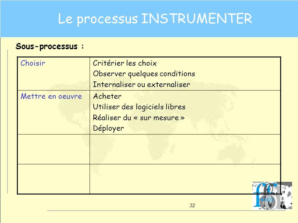 32 Le processus INSTRUMENTER Sous-processus : ChoisirCritérier les choix Observer quelques conditions Internaliser ou externaliser Mettre en oeuvreAch