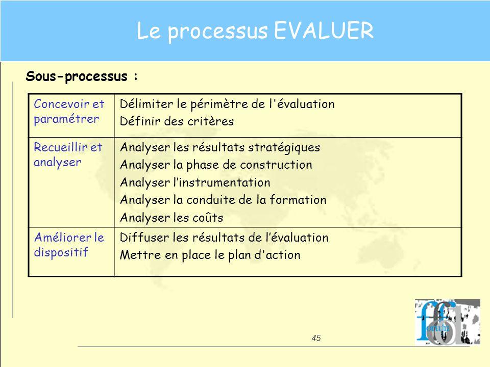 45 Le processus EVALUER Sous-processus : Concevoir et paramétrer Délimiter le périmètre de l'évaluation Définir des critères Recueillir et analyser An