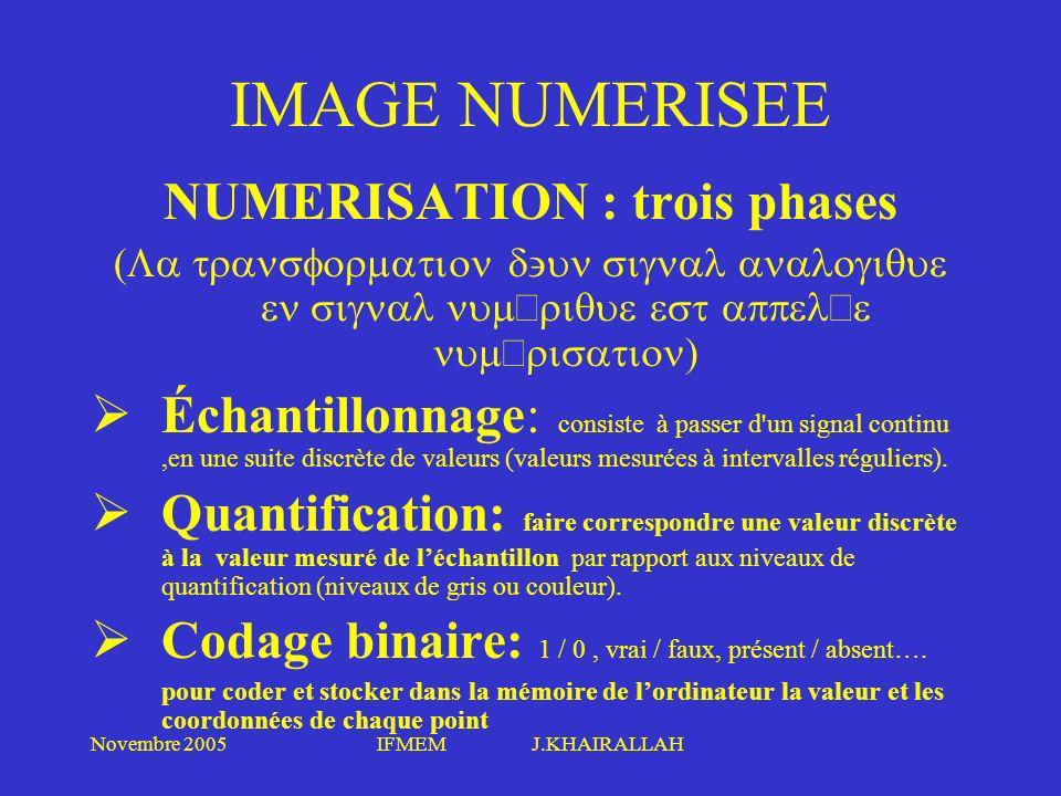 Novembre 2005IFMEM J.KHAIRALLAH IMAGE NUMERISEE NUMERISATION : trois phases (La transformation d'un signal analogique en signal numérique est appelée
