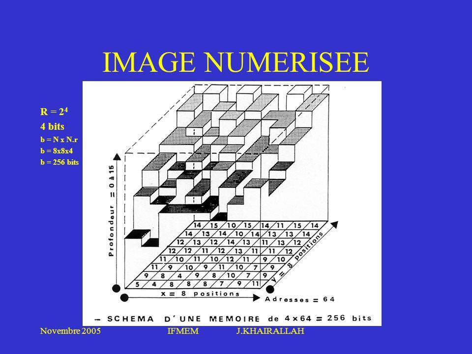 Novembre 2005IFMEM J.KHAIRALLAH IMAGE NUMERISEE R = 2 4 4 bits b = N x N.r b = 8x8x4 b = 256 bits