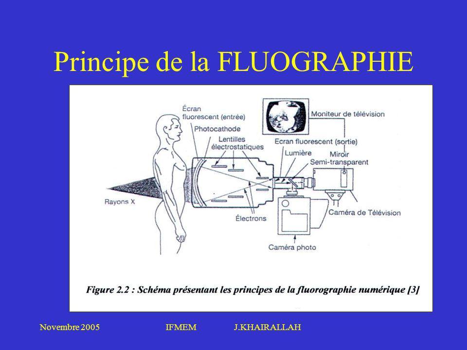 Novembre 2005IFMEM J.KHAIRALLAH Principe de la FLUOGRAPHIE