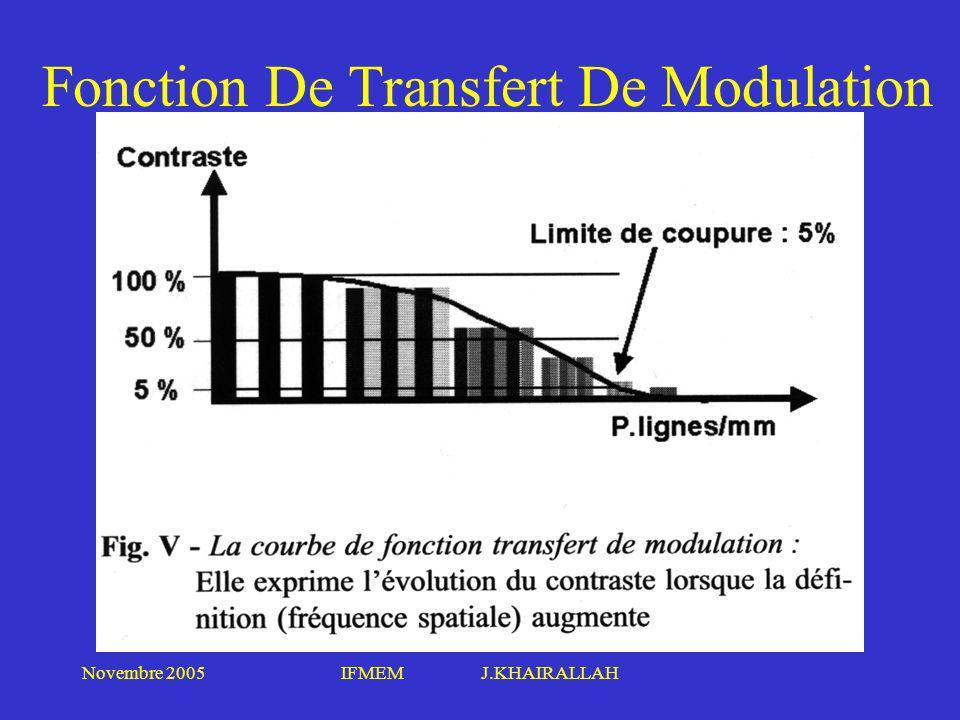 Novembre 2005IFMEM J.KHAIRALLAH Fonction De Transfert De Modulation