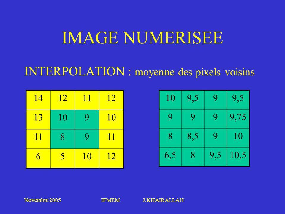 Novembre 2005IFMEM J.KHAIRALLAH IMAGE NUMERISEE INTERPOLATION : moyenne des pixels voisins 14121112 13109 1189 651012 109,59 9999,75 88,5910 6,589,510