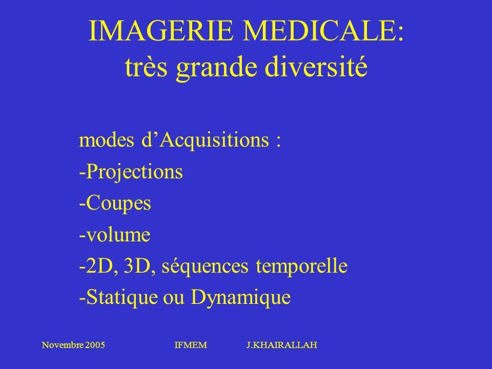 Novembre 2005IFMEM J.KHAIRALLAH modes dAcquisitions : -Projections -Coupes -volume -2D, 3D, séquences temporelle -Statique ou Dynamique IMAGERIE MEDIC