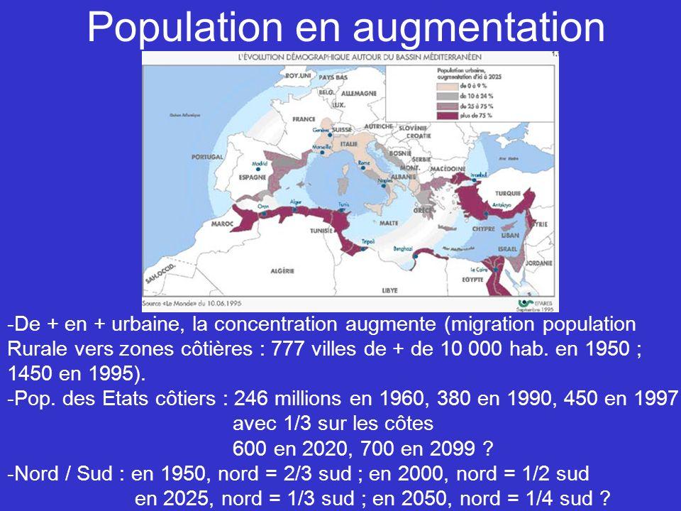 Population en augmentation -De + en + urbaine, la concentration augmente (migration population Rurale vers zones côtières : 777 villes de + de 10 000 hab.