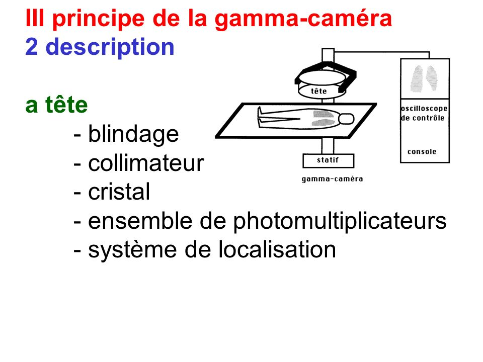III principe de la gamma-caméra 2 description