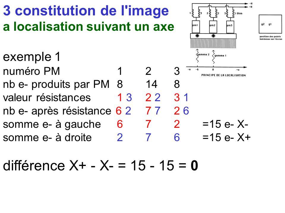 III principe de la gamma-caméra 3 constitution de l'image a localisation suivant un axe