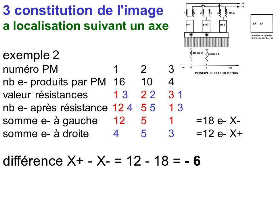 3 constitution de l'image a localisation suivant un axe exemple 1 numéro PM123 nb e- produits par PM8148 valeur résistances1 3 2 23 1 nb e- après rési