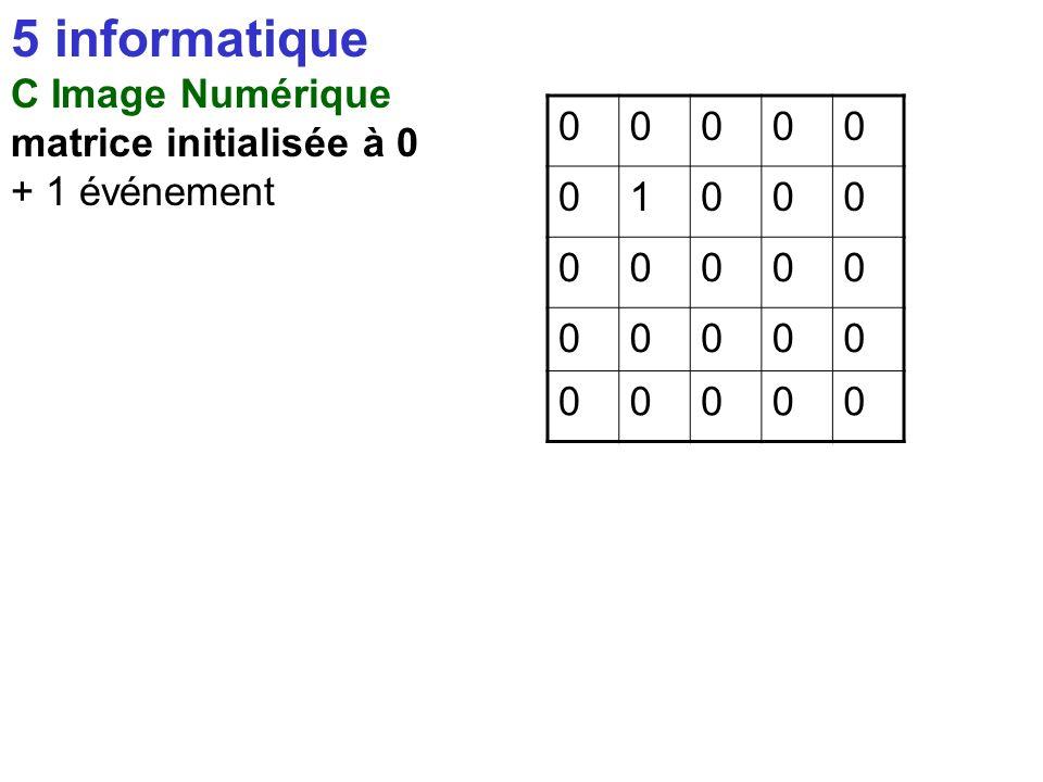 5 informatique C Image Numérique matrice initialisée à 0 00000 00000 00000 00000 00000