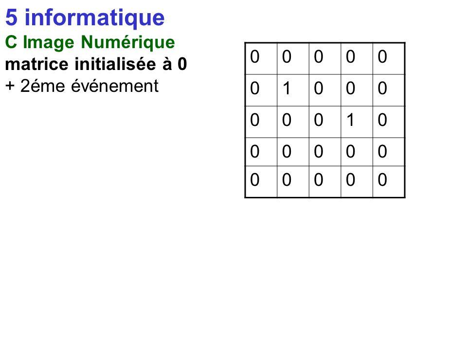 5 informatique C Image Numérique matrice initialisée à 0 + 1 événement 00000 01000 00000 00000 00000