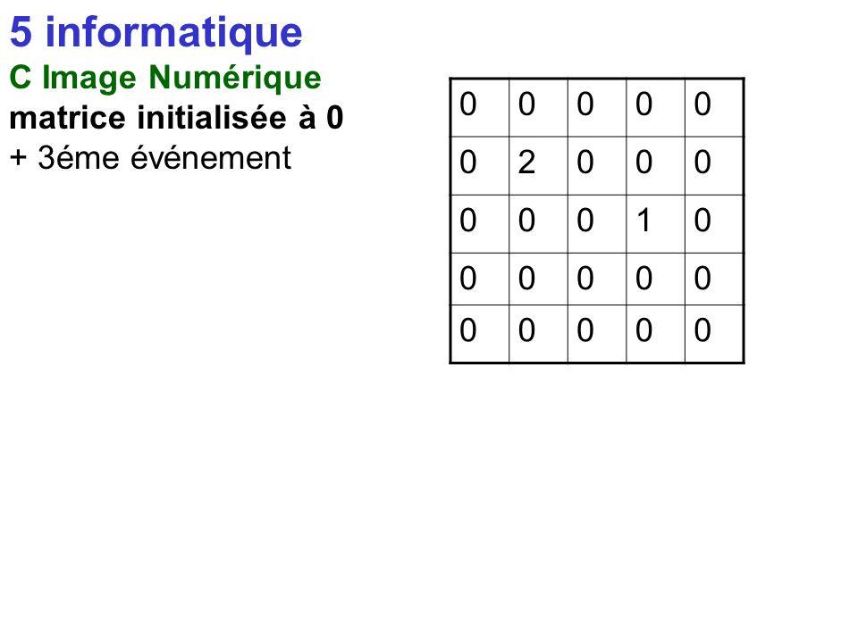 5 informatique C Image Numérique matrice initialisée à 0 + 2éme événement 00000 01000 00010 00000 00000