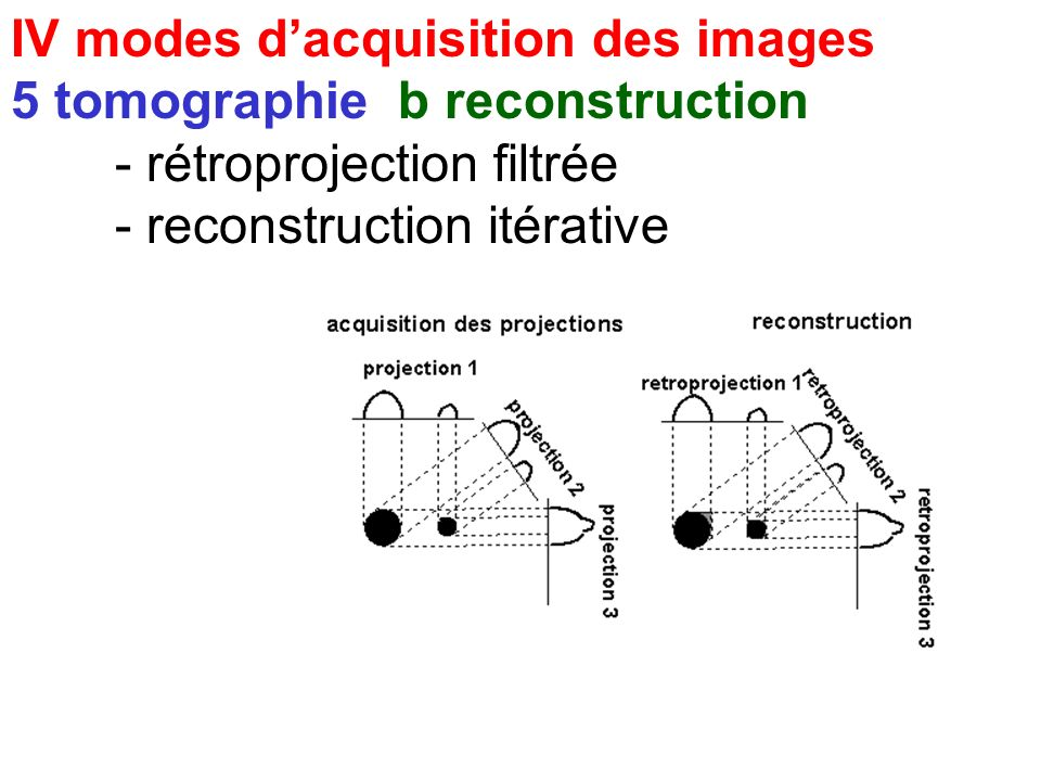 IV modes dacquisition des images 5 tomographie b reconstruction