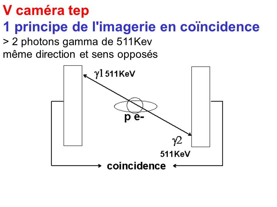 V caméra tep Tomographique à Emission de Positons 1 principe de l'imagerie en coïncidence REA émetteur de positons (ex Fluor18) annihilation positon -