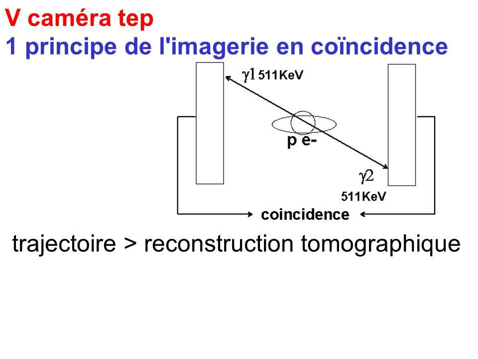 V caméra tep 1 principe de l'imagerie en coïncidence > 2 photons gamma de 511Kev même direction et sens opposés