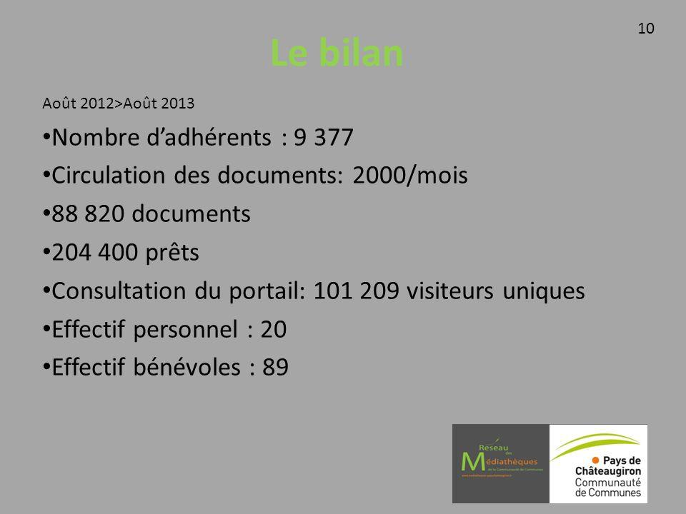 Le bilan Août 2012>Août 2013 Nombre dadhérents : 9 377 Circulation des documents: 2000/mois 88 820 documents 204 400 prêts Consultation du portail: 10