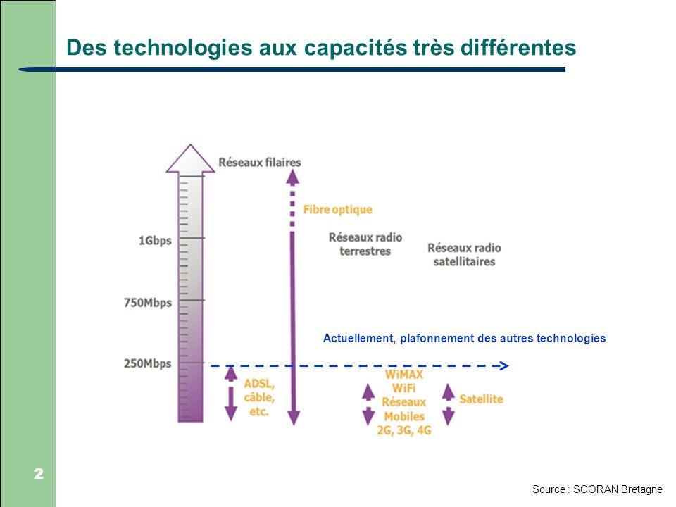Des technologies aux capacités très différentes 2 Source : SCORAN Bretagne Actuellement, plafonnement des autres technologies