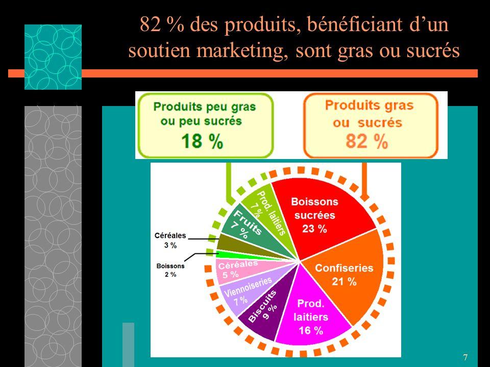 7 82 % des produits, bénéficiant dun soutien marketing, sont gras ou sucrés