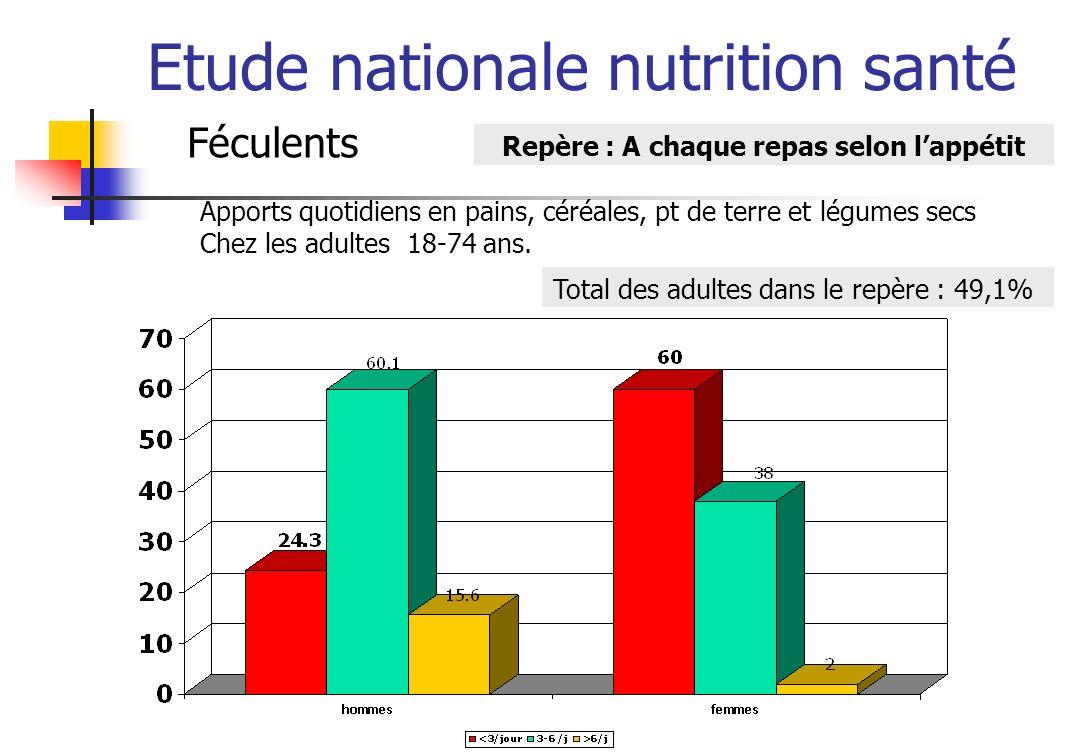 Etude nationale nutrition santé Féculents Repère : A chaque repas selon lappétit Apports quotidiens en pains, céréales, pt de terre et légumes secs Ch