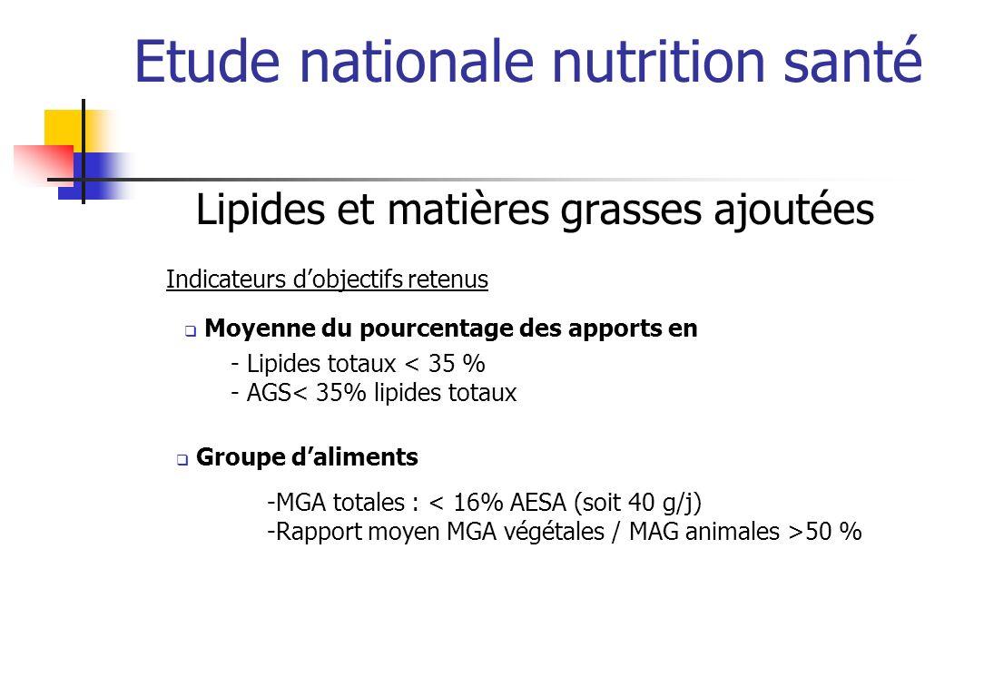 Etude nationale nutrition santé Lipides et matières grasses ajoutées - Lipides totaux < 35 % - AGS< 35% lipides totaux Moyenne du pourcentage des appo