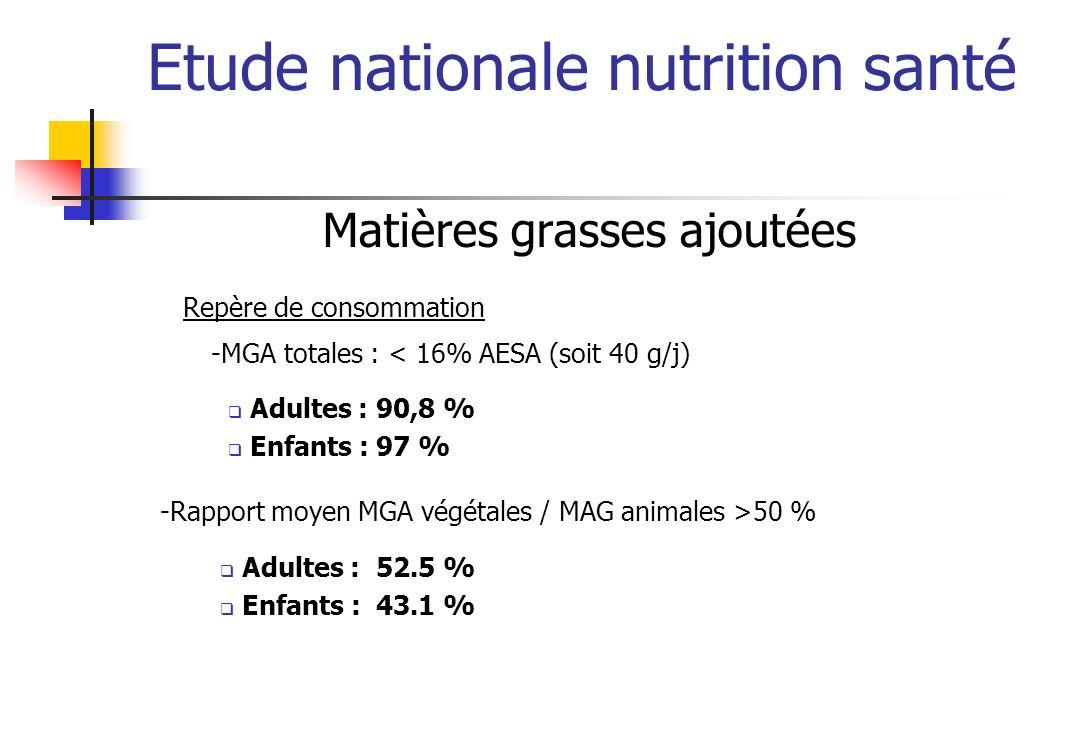 Etude nationale nutrition santé Matières grasses ajoutées Repère de consommation Adultes : 90,8 % Enfants : 97 % -MGA totales : < 16% AESA (soit 40 g/