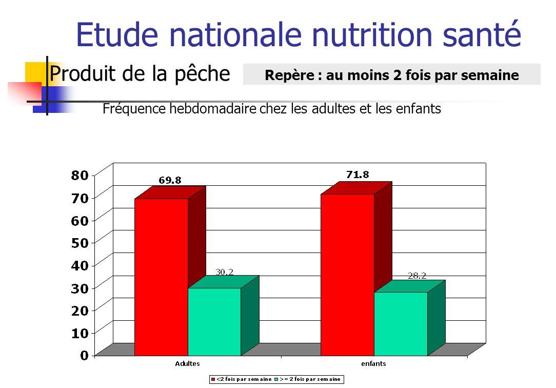 Etude nationale nutrition santé Produit de la pêche Repère : au moins 2 fois par semaine Fréquence hebdomadaire chez les adultes et les enfants