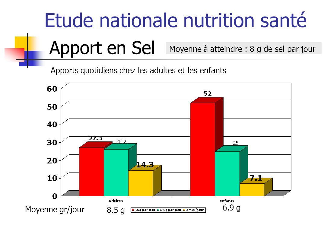 Etude nationale nutrition santé Apport en Sel Moyenne à atteindre : 8 g de sel par jour Apports quotidiens chez les adultes et les enfants Moyenne gr/