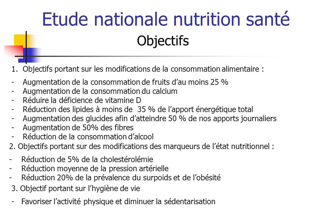 Etude nationale nutrition santé Objectifs 1.Objectifs portant sur les modifications de la consommation alimentaire : -Augmentation de la consommation