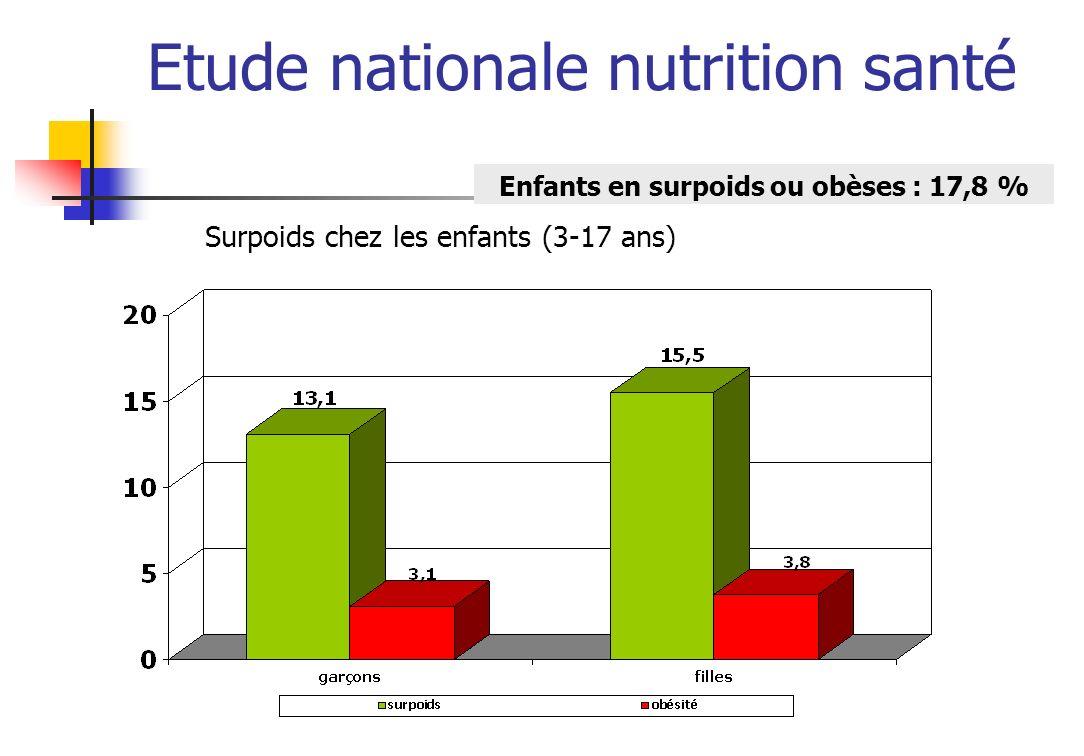 Etude nationale nutrition santé Surpoids chez les enfants (3-17 ans) Enfants en surpoids ou obèses : 17,8 %