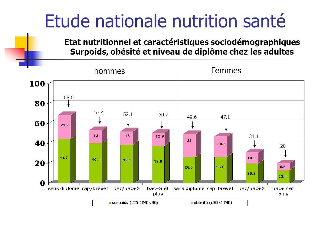 Etude nationale nutrition santé Etat nutritionnel et caractéristiques sociodémographiques Surpoids, obésité et niveau de diplôme chez les adultes homm