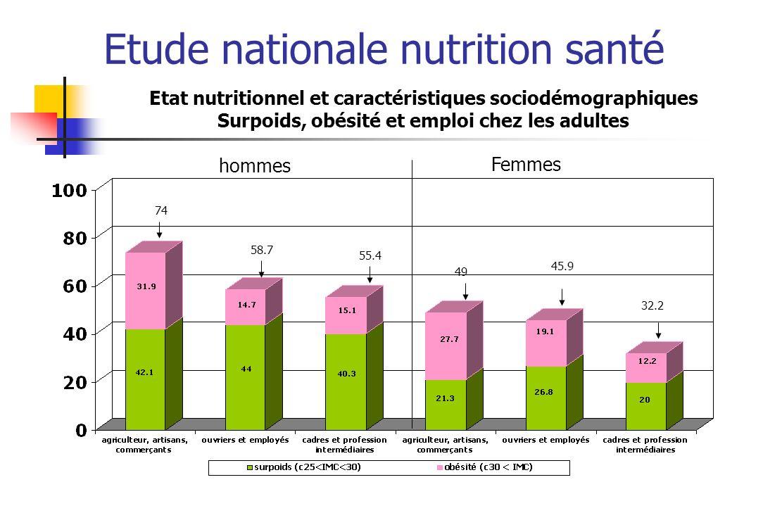 Etude nationale nutrition santé Etat nutritionnel et caractéristiques sociodémographiques Surpoids, obésité et emploi chez les adultes hommes Femmes 7
