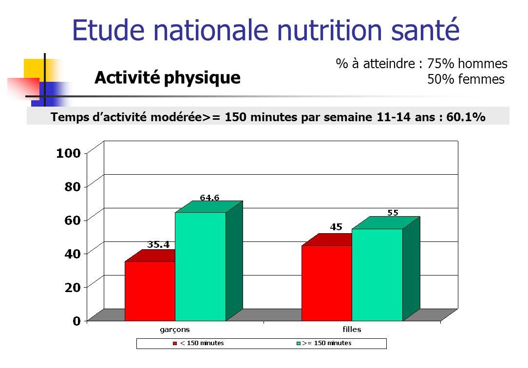 Etude nationale nutrition santé Temps dactivité modérée>= 150 minutes par semaine 11-14 ans : 60.1% % à atteindre : 75% hommes 50% femmes Activité phy