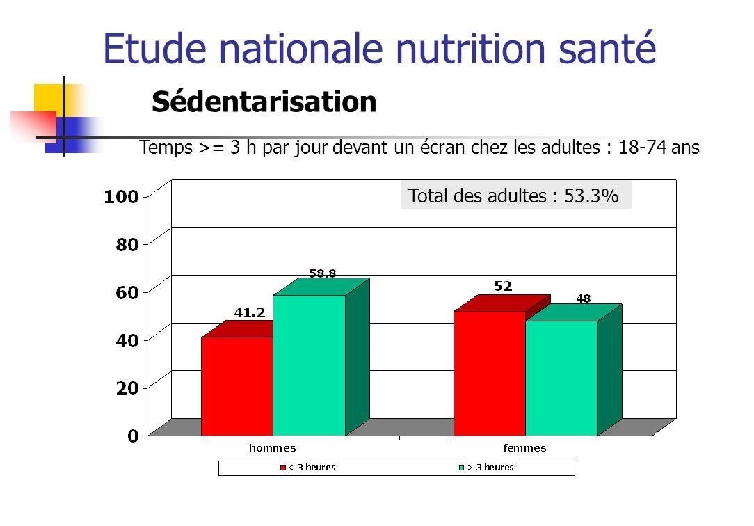 Etude nationale nutrition santé Sédentarisation Total des adultes : 53.3% Temps >= 3 h par jour devant un écran chez les adultes : 18-74 ans