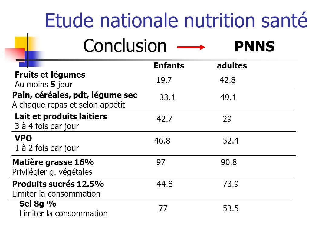 Etude nationale nutrition santé Conclusion PNNS Fruits et légumes Au moins 5 jour 19.742.8 Enfantsadultes Pain, céréales, pdt, légume sec A chaque rep