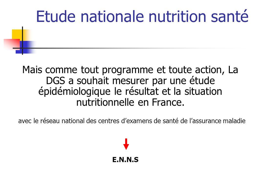 Etude nationale nutrition santé Modéré ou élevé Total des adultes 18-74 ans: 63.2% % à atteindre : 75% hommes 50% femmes Activité physique