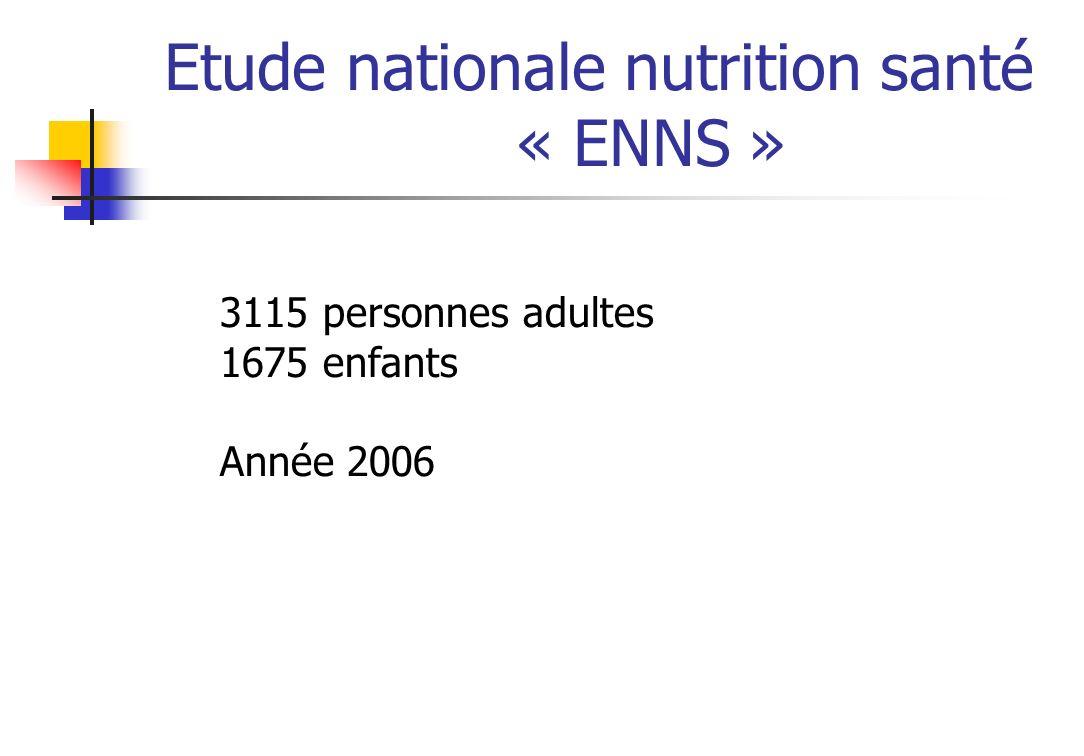 Etude nationale nutrition santé « ENNS » 3115 personnes adultes 1675 enfants Année 2006
