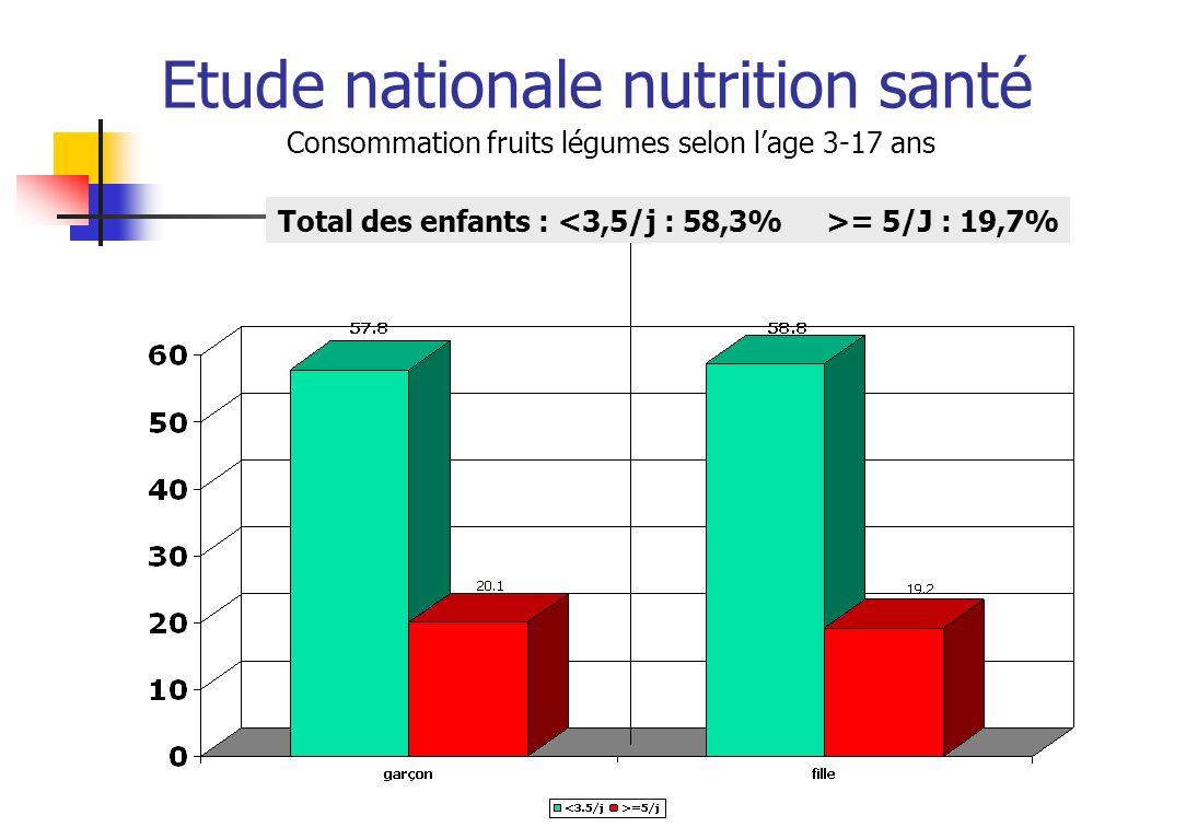 Etude nationale nutrition santé Consommation fruits légumes selon lage 3-17 ans Total des enfants : = 5/J : 19,7%