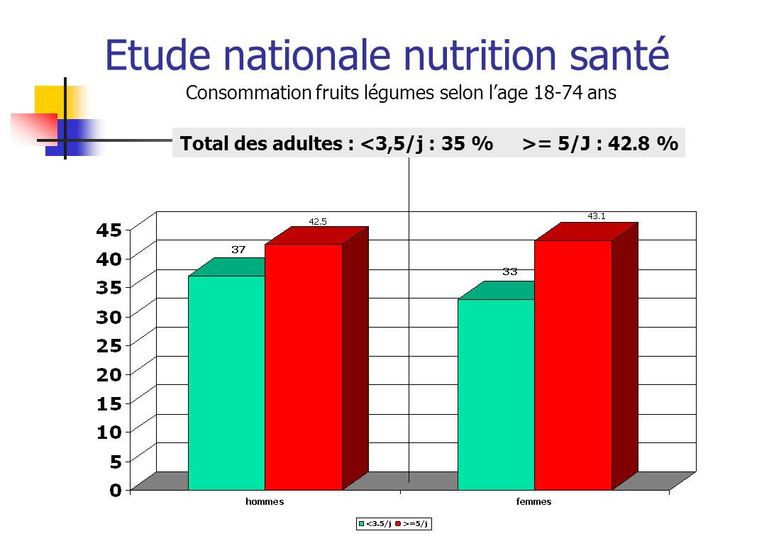 Etude nationale nutrition santé VPO Repère : 1 à 2 fois par jour Apports quotidiens chez les enfants 3-17 ans Total des enfants dans le repère : 46.8%