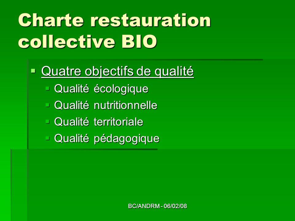 BC/ANDRM - 06/02/08 Charte restauration collective BIO Quatre objectifs de qualité Quatre objectifs de qualité Qualité écologique Qualité écologique Q
