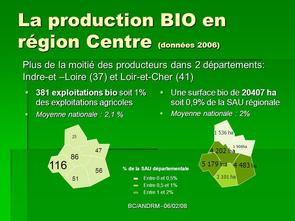 BC/ANDRM - 06/02/08 La production BIO en région Centre (données 2006) 381 exploitations bio soit 1% des exploitations agricoles 381 exploitations bio