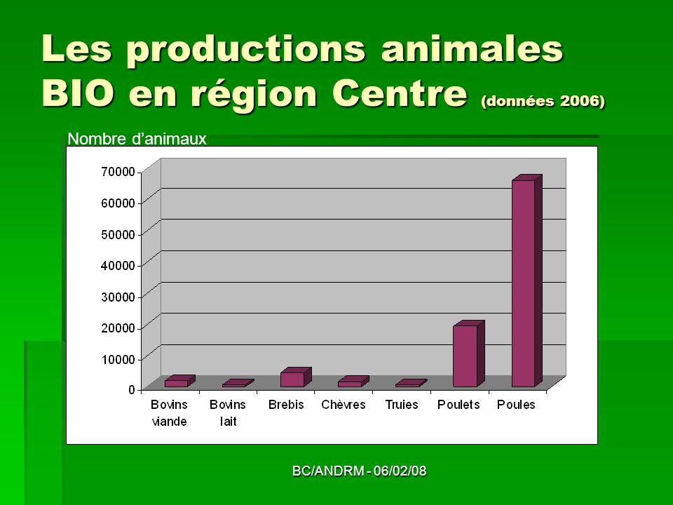 BC/ANDRM - 06/02/08 Les productions animales BIO en région Centre (données 2006) Nombre danimaux