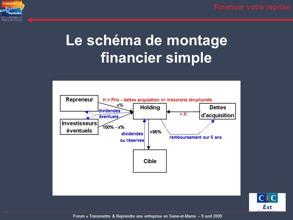 Forum « Transmettre & Reprendre une entreprise en Seine-et-Marne – 9 avril 2009 Financer votre reprise Le schéma de montage financier simple