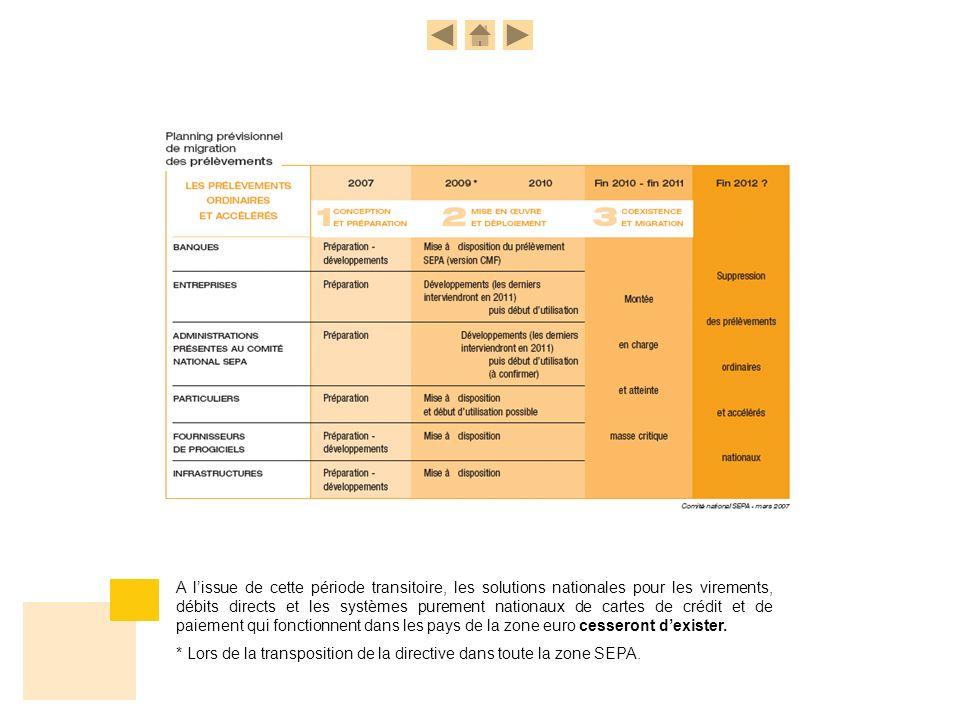 A lissue de cette période transitoire, les solutions nationales pour les virements, débits directs et les systèmes purement nationaux de cartes de cré
