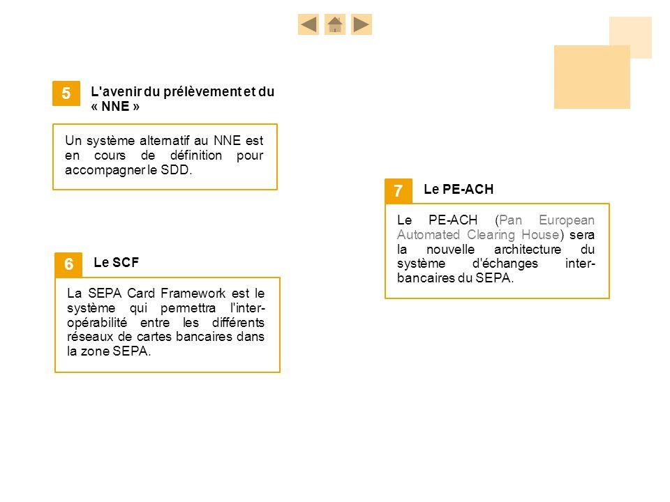 Un système alternatif au NNE est en cours de définition pour accompagner le SDD. 5 L'avenir du prélèvement et du « NNE » La SEPA Card Framework est le